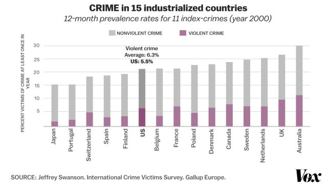 CRIME_15_COUNTRIES_US