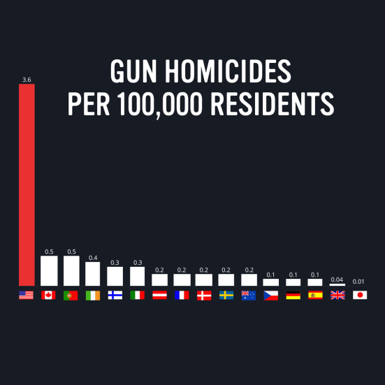 gvbtn-social-HOMICIDE-RATE-INTERNATIONALfb-et-013018.png